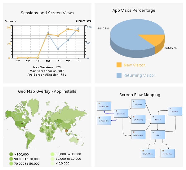 App Analytics, User Behavior Analytics